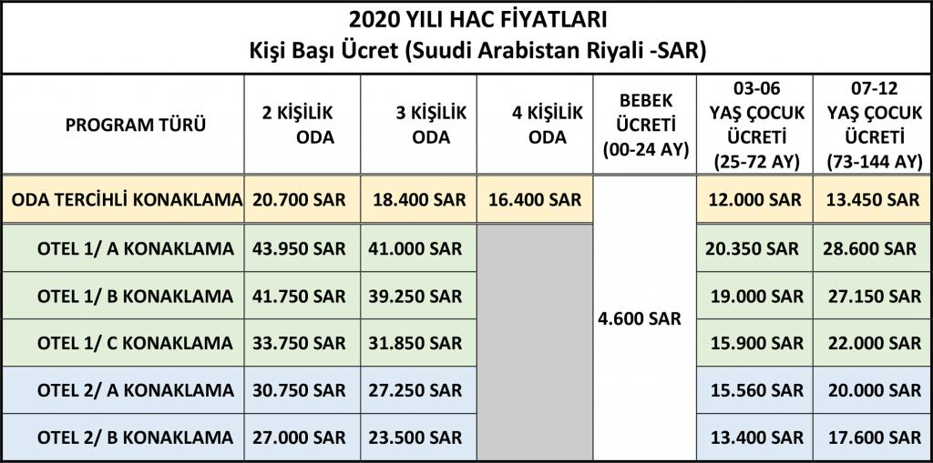 2020 YILI HAC FİYATLARI - Kişi Başı Ücret (Suudi Arabistan Riyali - SAR)